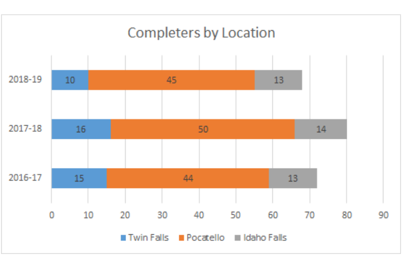 Completers by location graph