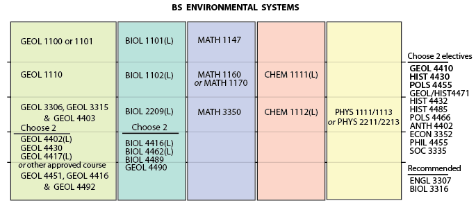 Plan of study for a bachelor of science in EES Environmental Systems track