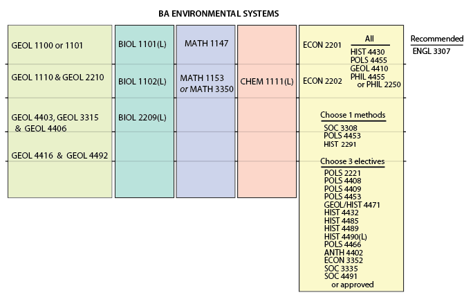 Plan of Study for a bachelor of arts in EES Environmental Systems Track