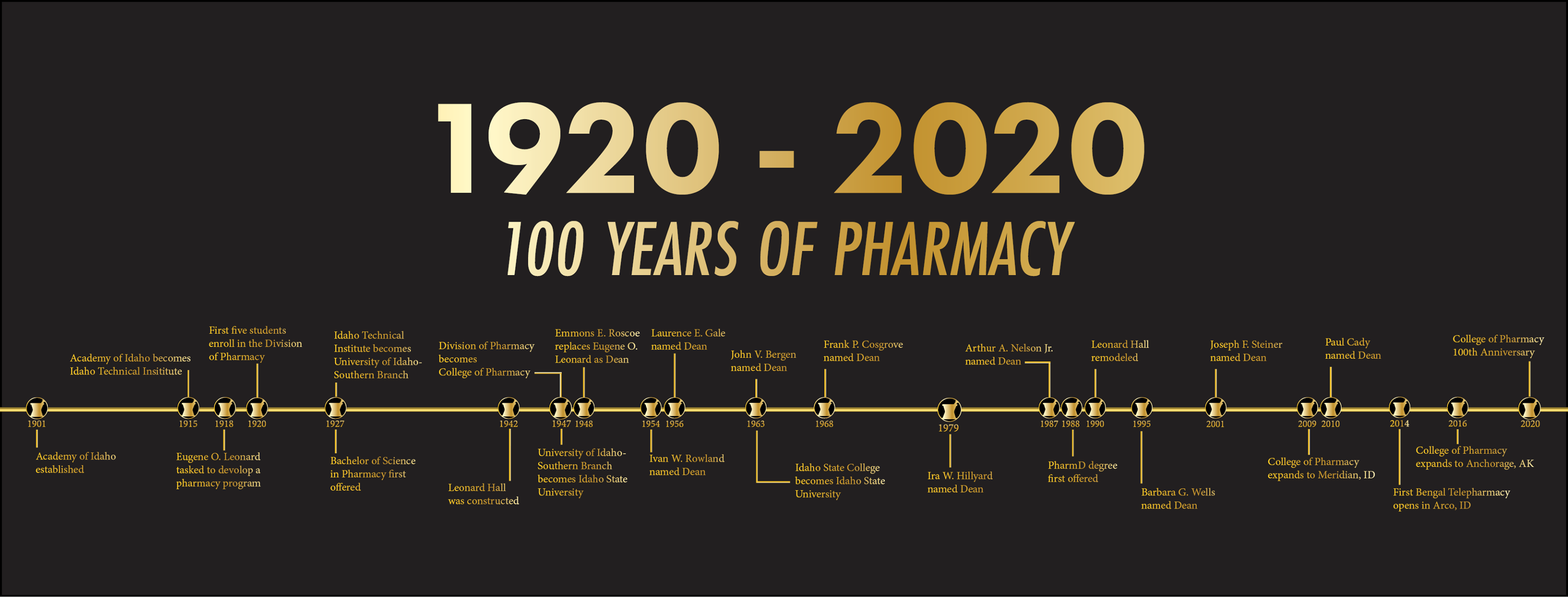 a timeline showing 100 years of progress at the college of pharmacy