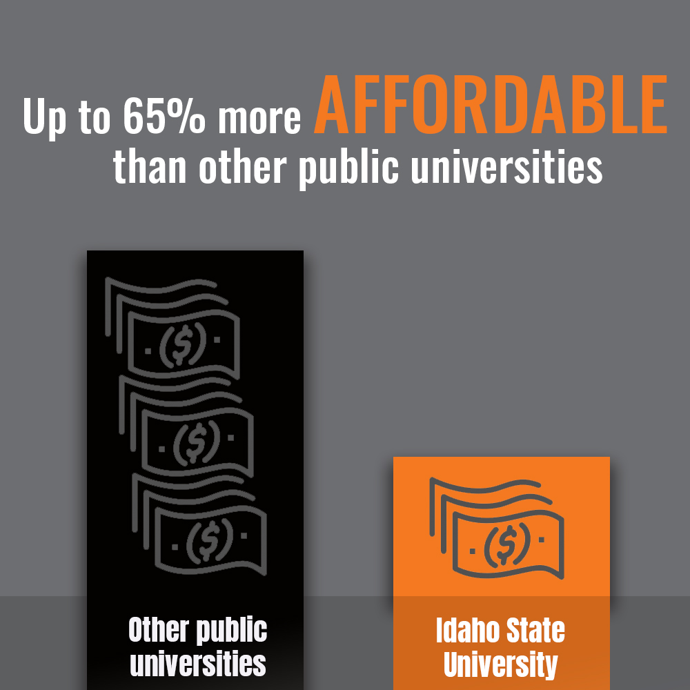 ISU Affordable Infographic explaining that ISU is up to 65% more affordable than other public universities