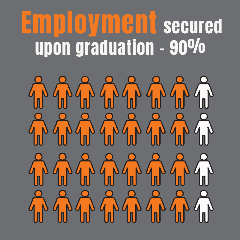 Job Placement Infographic explains employment secured upon graduation - 90%