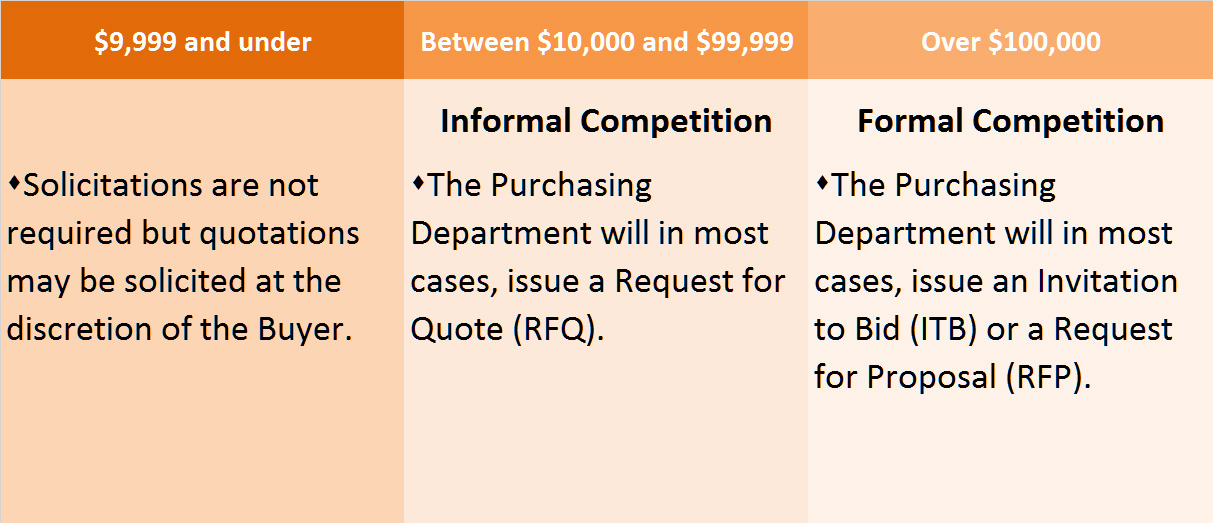 Buying Limits: $9,999 and under - Departments may place orders with third party suppliers without prior approval from the Purchasing Department. Between $10,000 and $99,999 - Informal Competition; Requires assistance from a buyer from the Purchasing Department. Over $100,000 - Formal Competition; Requires a public, written solicitation (Request for Proposal -RFP) with a minimum of three separate