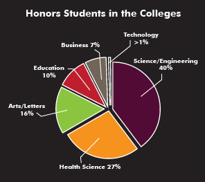 Honors students in colleges: 40% Science/engineering, 27% health science, 16% arts/letters, 10% education, 7% business, 1% technology